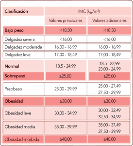 Revista-Maxi-cuadro-IMC
