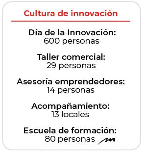 Revista Maxi - Dia mundial de la creatividad y la innovación